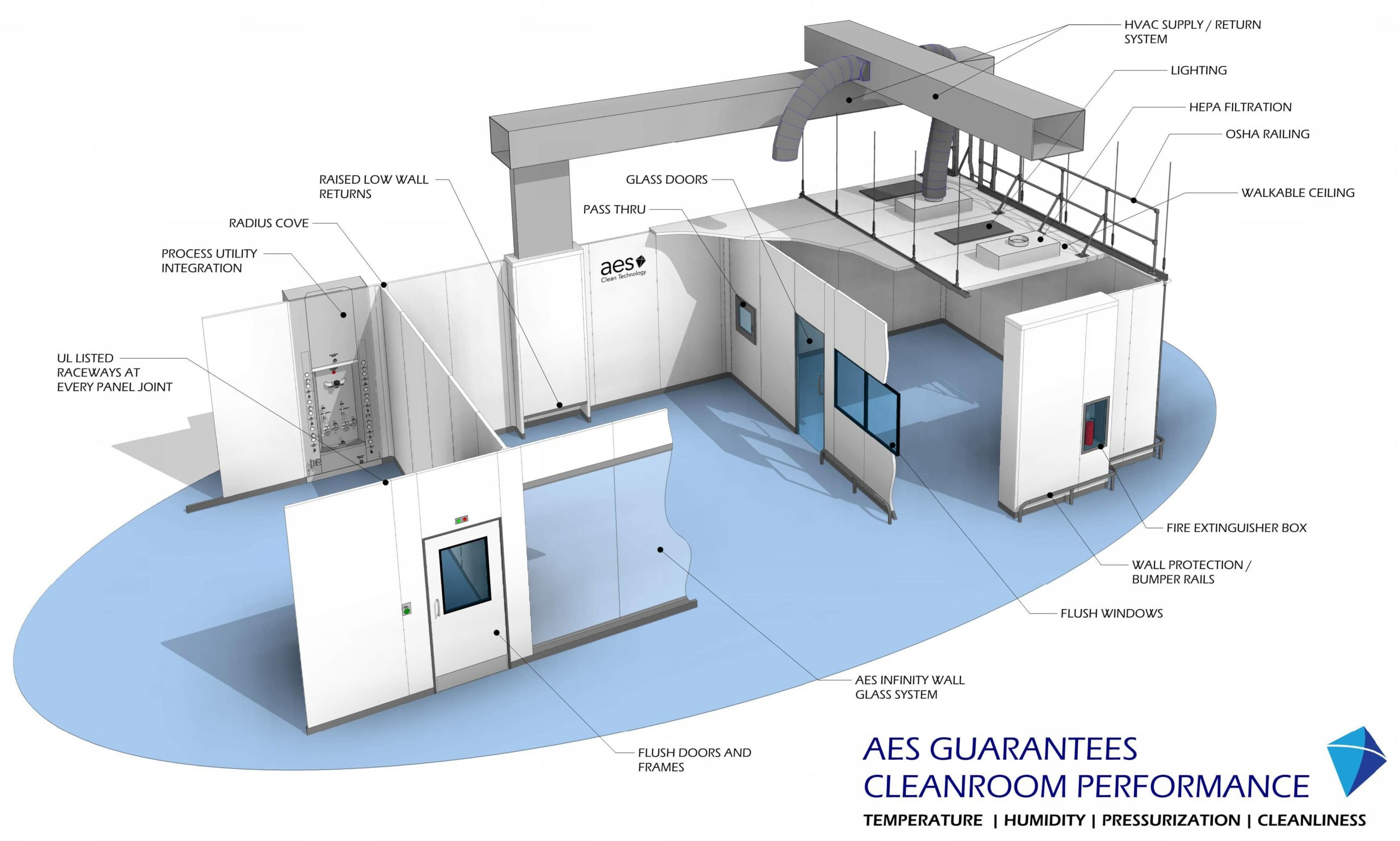 The AES Marquee Walkable Cleanroom Ceiling System: Part 1, Dancing on the Ceiling